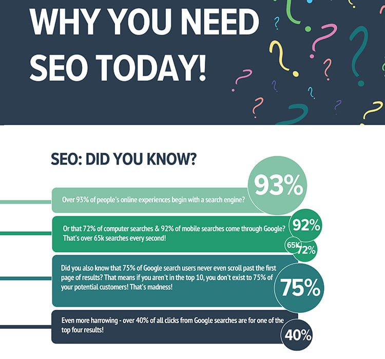 How Much Does SEO Cost? [Infographic]