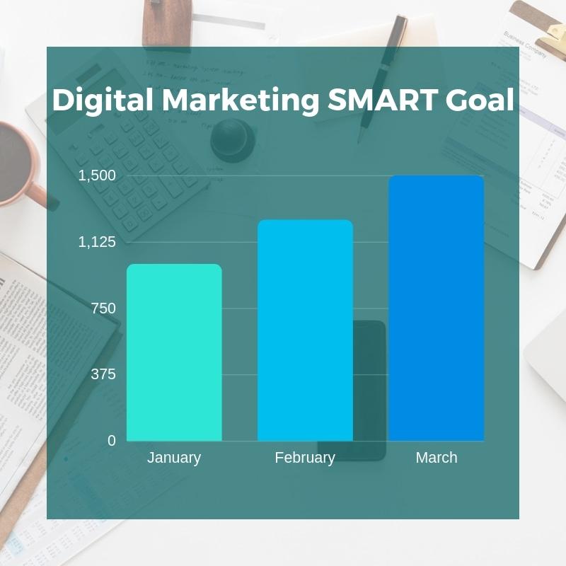 Digital Marketing SMART Goal Graph