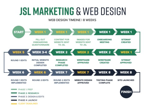 JSL Marketing Web Design Flow Diagram