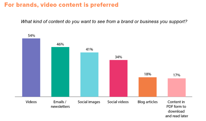 Video chart from Hubspot