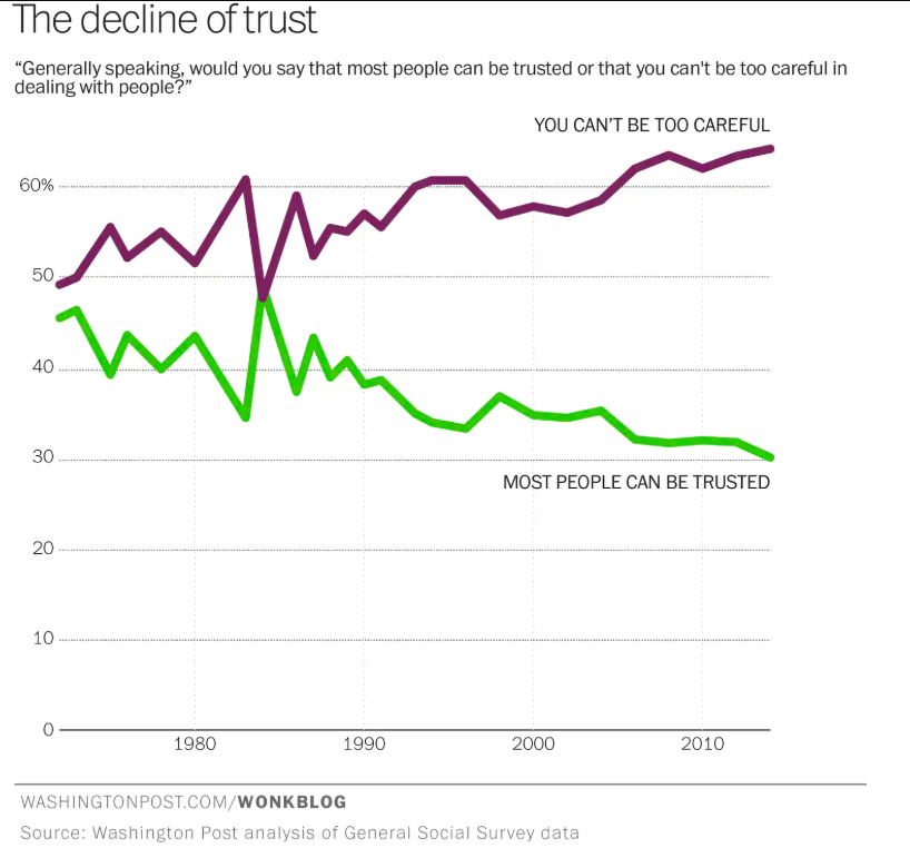 societal trust graph from washington post