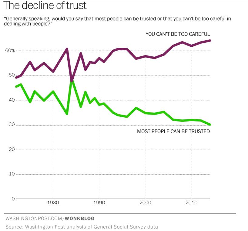 societal trust graph from washington post