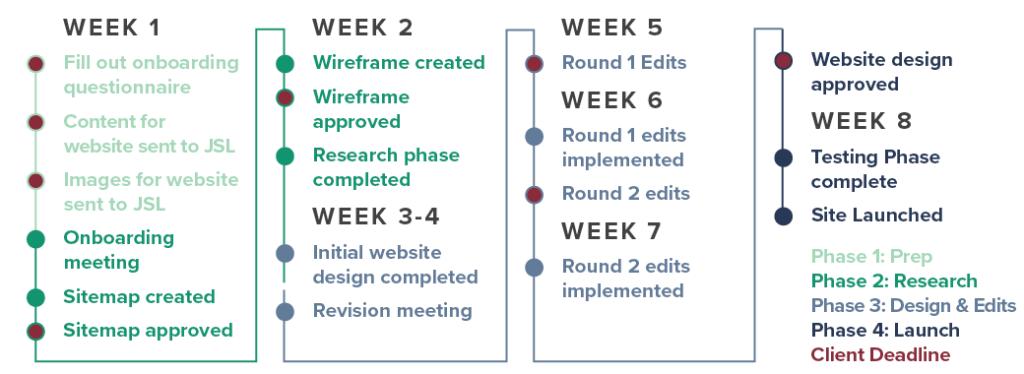 JSL Marketing Timeline for Web Design